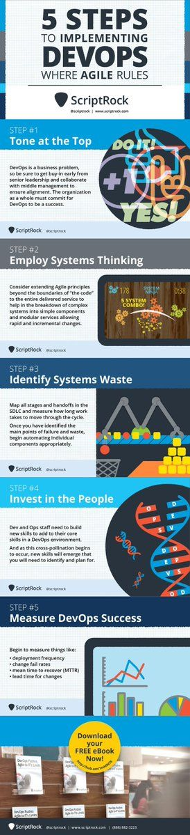 Here are few Steps to Implementing #DevOps Where #Agile Rules.  #Software #infographic #apps #defstar5 #IT #tech #makeyourownlane #appdev<br>http://pic.twitter.com/bVldeZb039