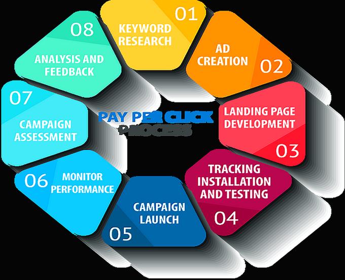 Pay Per Click Process #PPC #DigitalMarketing #ContentMarketing #GrowthHacking  #Socialmedia #SMM #SEO #Mpgvip #Defstar5 #Marketing #SPDC<br>http://pic.twitter.com/i9P1XZB0nZ