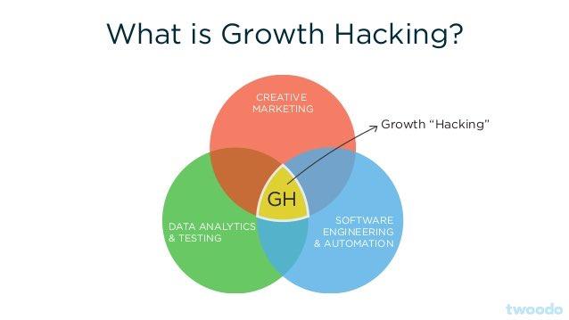 What is #GrowthHacking? #makeyourownlane #startups #DigitalMarketing #Mpgvip #defstar5 #SMM #Social #AI #infographic  #BigData #blockchains<br>http://pic.twitter.com/KjRCBc7ZLC
