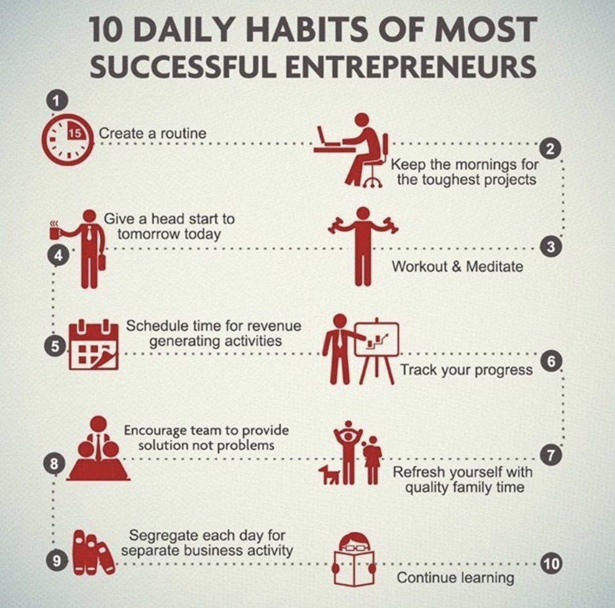 Successful habits of a #entrepreneur. #disruption #bigdata #banking #fintech #IoT #innovation #startup #tech #SmartCity #blockchain #Ai <br>http://pic.twitter.com/CSlXH9XUUj
