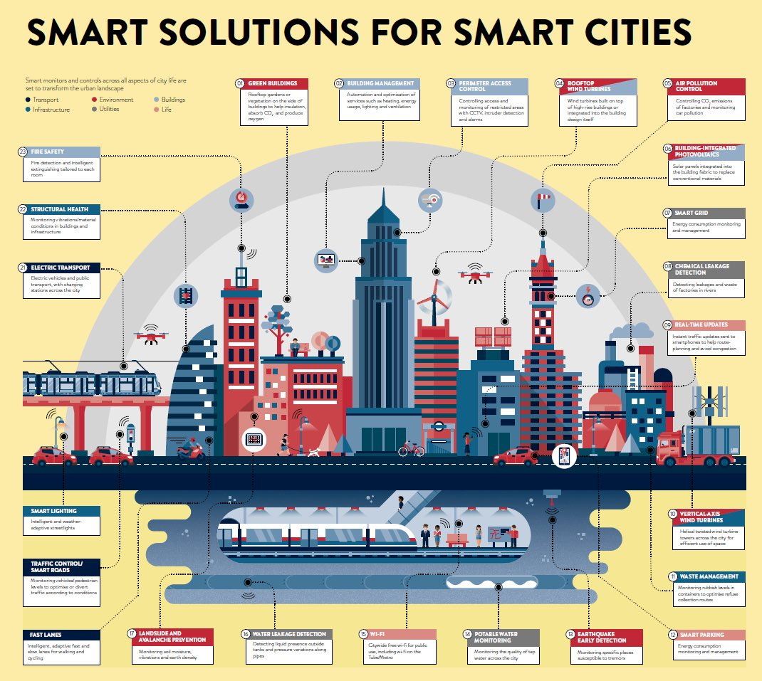 How the World's #SmartestCities are Being Built   #dataviz #infographic #innovation #science #tech   http://www. visualcapitalist.com/smartest-citie s/?utm_source=twitter&amp;utm_medium=social&amp;utm_campaign=SocialWarfare &nbsp; … <br>http://pic.twitter.com/DjVG3nGTIB