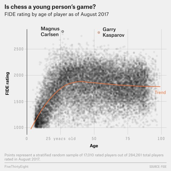 Is Garry Kasparov Too Old To Dominate Chess Again? -  http:// abunchofdata.com/is-garry-kaspa rov-too-old-to-dominate-chess-again/ &nbsp; …  #machinelearning #IoT #AI #BigData<br>http://pic.twitter.com/JNO3IPMkXu