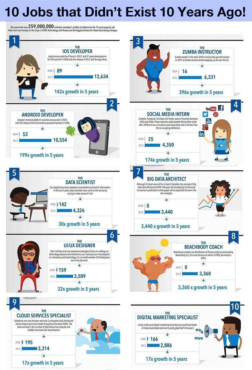 Jobs which did nt exist 10yrs before #datascientist #zumba #CloudComputing #BigData #uxdesign #uiux #Android #DigitalMarketing #SocialMedia<br>http://pic.twitter.com/1ZSiYwMQsE