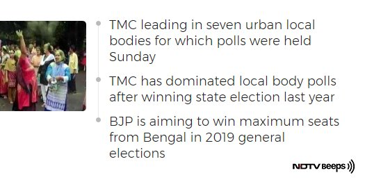 Another Big Sweep For Mamata Banerjee In Bengal Civic Polls, BJP Is No. 2 https://t.co/YUiEZABJBo #NDTVNewsBeeps