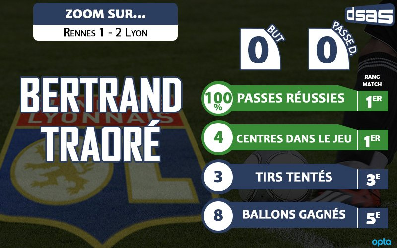 Zoom sur la performance de Bertrand #Traore face à Rennes: #SRFCOL pic.twitter.com/FjjIe0FiXx
