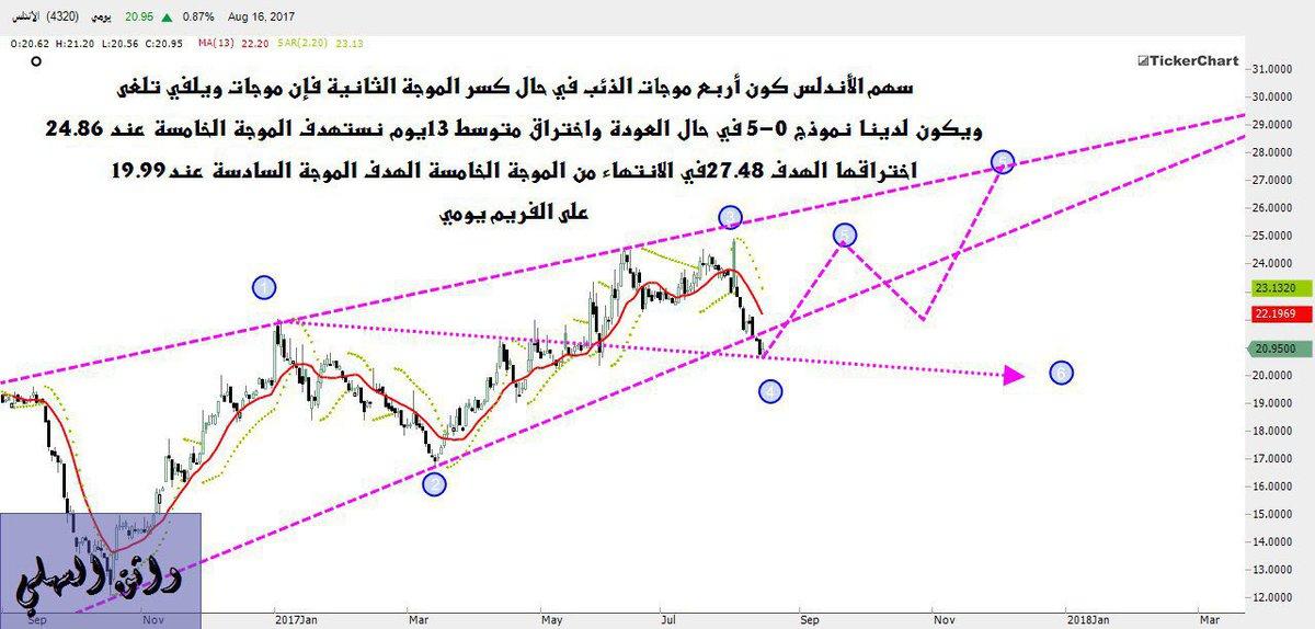 #سهم_الأندلس hashtag on Twitter