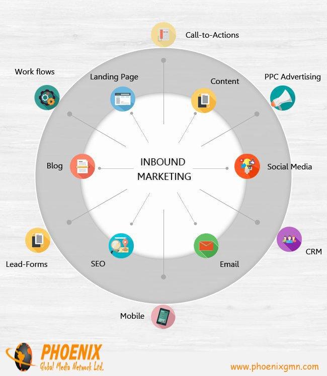 What Is Inbound #Marketing [#INFOGRAPHIC ]  #InboundMarketing #SEO #LeadGeneration #Blogging #Content #LandingPage #PPC #Mobile<br>http://pic.twitter.com/hTJfQo4Sqh