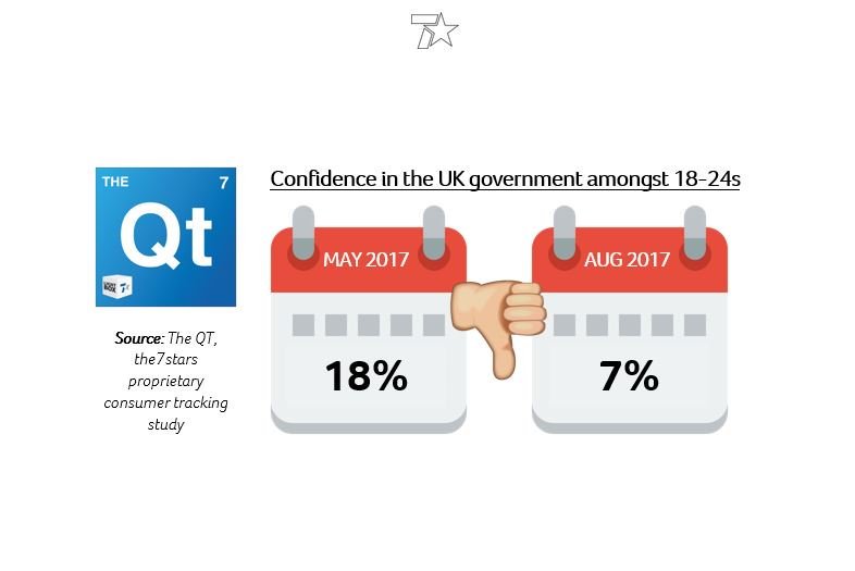 18-24s are even less convinced of the UK political system. Confidence down to a low of 7% in August 2017 #TheQT https://t.co/XvUcoRTheu