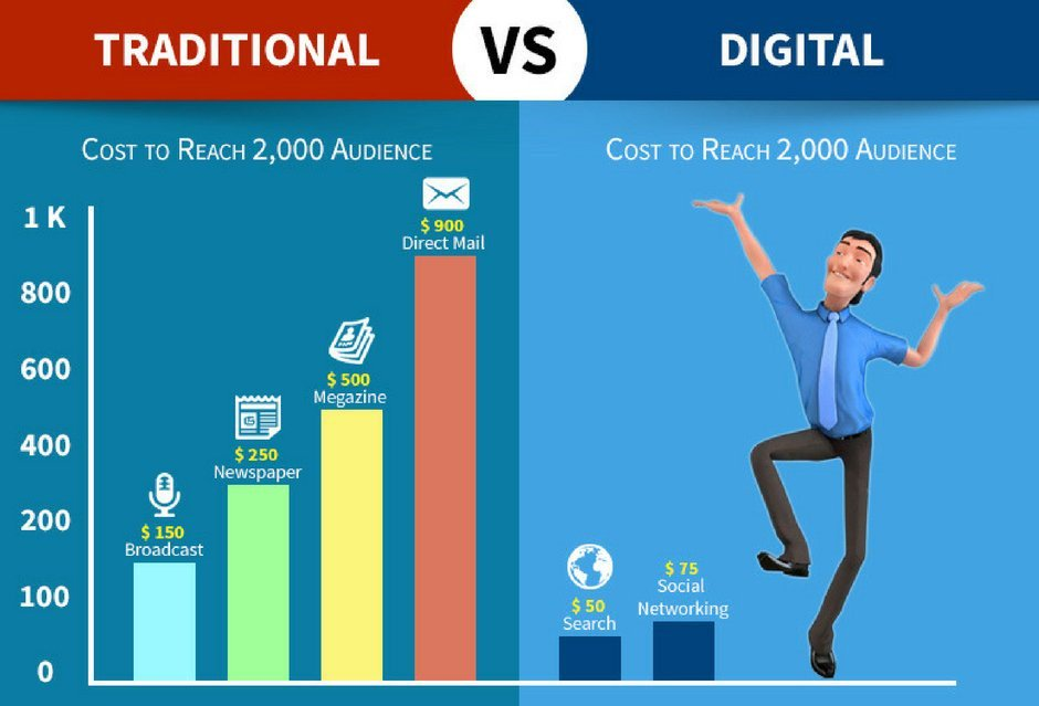 Why Going to Digital #Marketing [Infographic]  #DigitalMarketing #SEO #SocialMedia #SMM #Startup #Entrepreneur #Business<br>http://pic.twitter.com/PQK3DDaW2S