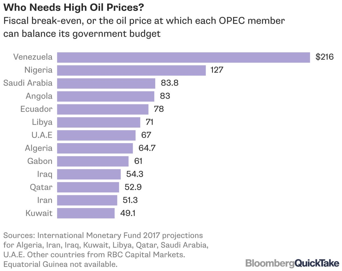 #Fiscal breakevens for #OPEC members (might want to quadruple the VZ #) #oott<br>http://pic.twitter.com/Cn7wAkzV34