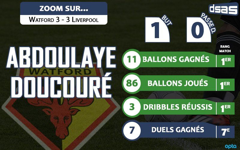 Zoom sur la performance de @abdoudoucoure16 face à #Liverpool . #watford #WATLIVpic.twitter.com/Sj9ySuPi4O