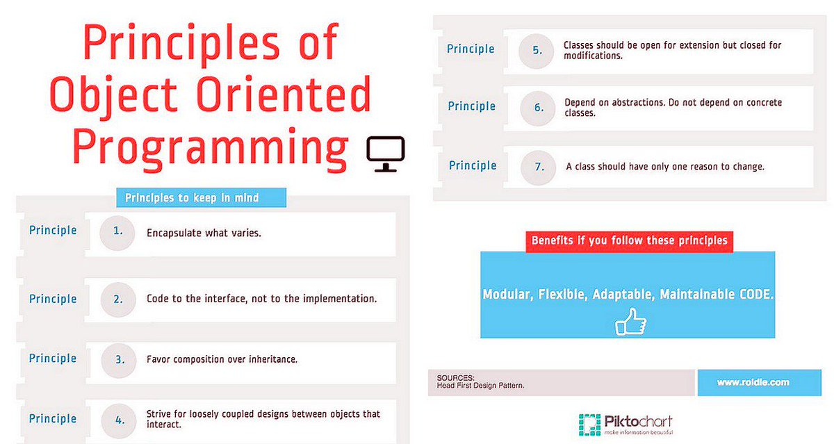 High Level #Coding Tips Follow These 7 Principles of Object Oriented #Programming to Keep You Code Modular, Flexible &amp; Easily Maintainable <br>http://pic.twitter.com/LubLNyj6UK