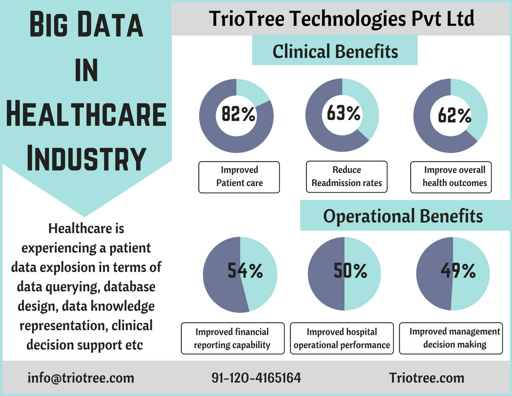 Read about #benefits &amp; #applications of #Bigdata in #healthcare industry. #MachineLearning #Iot #DataScience #Data   https:// goo.gl/oJ5nsK  &nbsp;  <br>http://pic.twitter.com/IefqBZPgLa