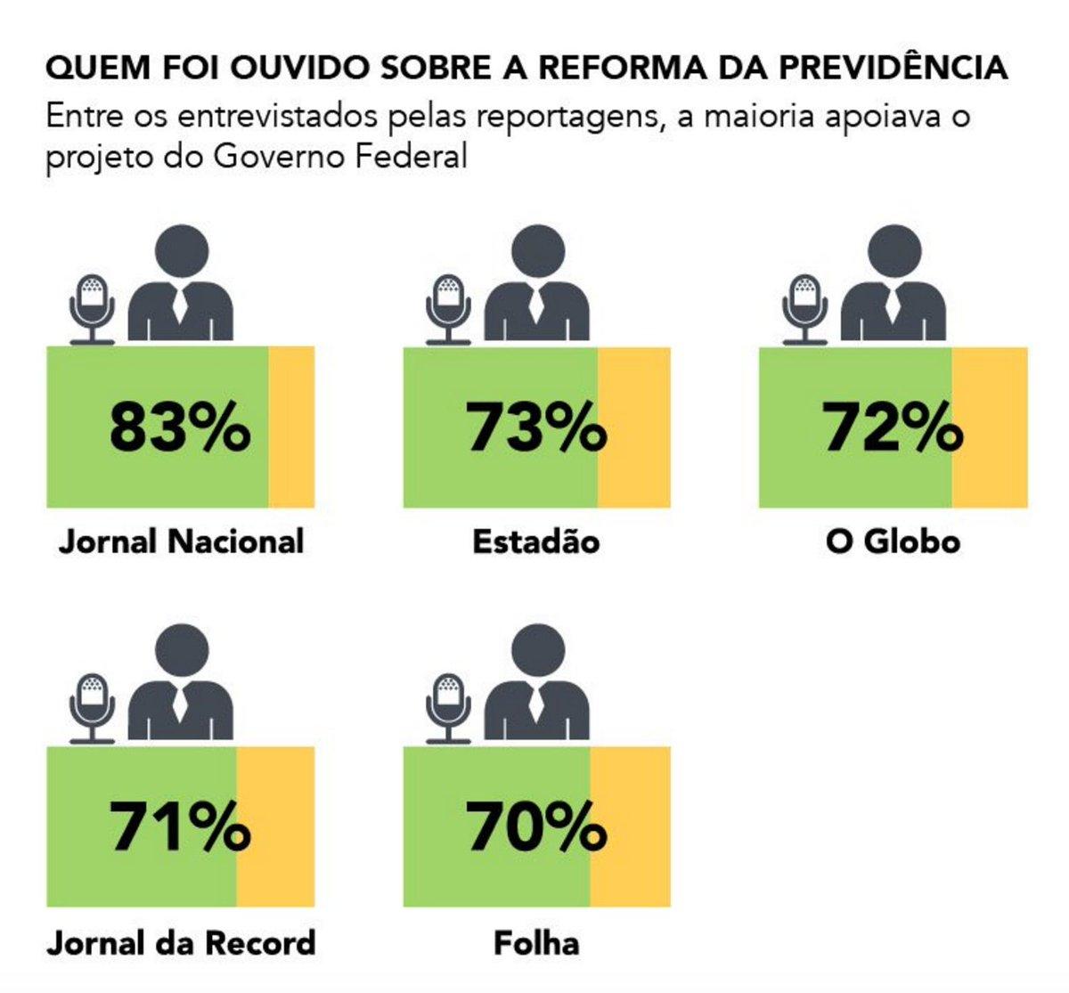 Análise d @reporterbrasilo  mostra como essas empresas, interessadas na aprovação d Previdência, debatem sobre o tehttps://t.co/01ZOxNVOVgma