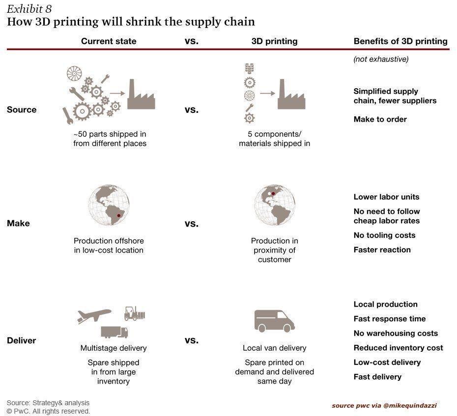 3 ways #3Dprint will shrink the #supplychain. #pwc #3dp #3dprinting  http:// ed.gr/c1ob  &nbsp;   @MikeQuindazzi<br>http://pic.twitter.com/fctOLQs8jR