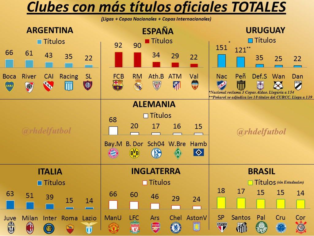 Los 10 clubes más grandes de la historia