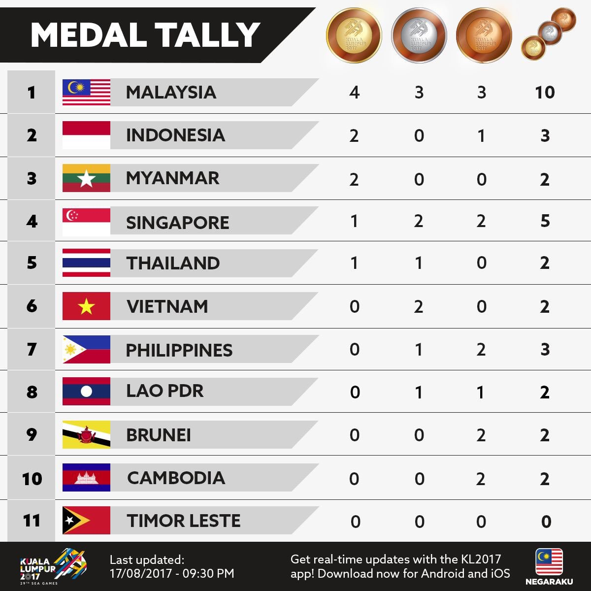 SEA GAMES 2017: Medal tally update