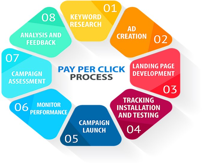 Pay Per Click Process #PPC #DigitalMarketing #ContentMarketing #GrowthHacking  #Socialmedia #SMM #SEO #Mpgvip #Defstar5 #Marketing #SPDC<br>http://pic.twitter.com/1jud8OqIfU