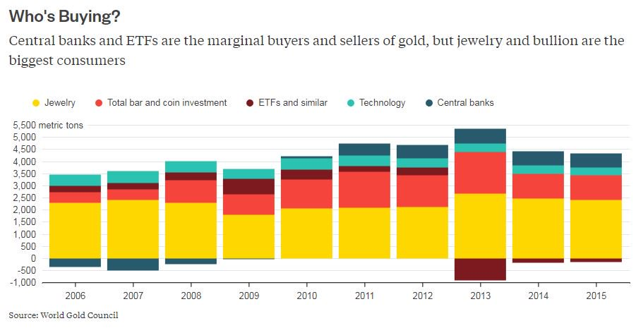 #Brexit may be gold's last desperate hope: @davidfickling https://t.co/54Ia89NDhO via @gadfly