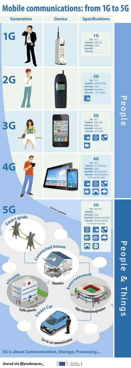 How the #Internet Has Changed the World   #Infographic #5G #broadband #wireless #telecom #IoT... by #drvncd<br>http://pic.twitter.com/WBoPdBW7KO