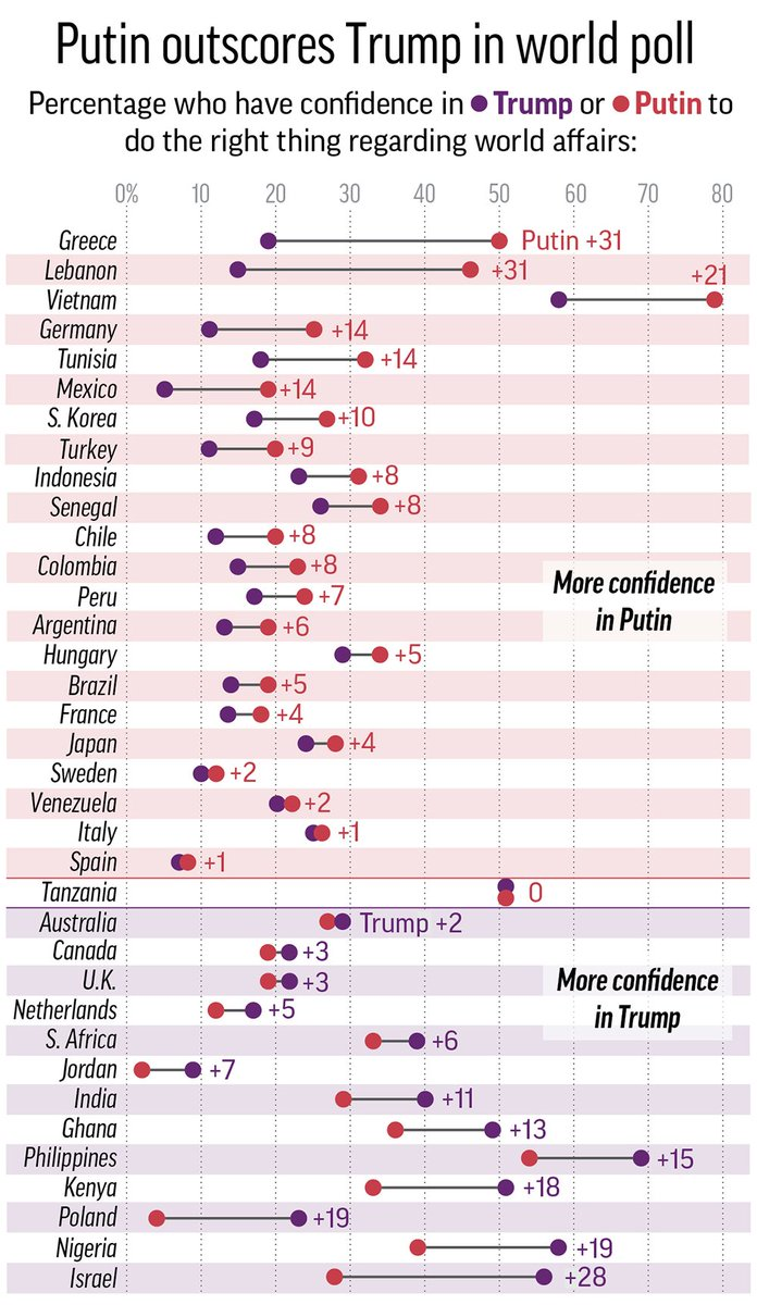 Many countries trust Putin more than Trump when it comes to global affairs, according to a Pew survey. https://t.co/bisl9kCKKO