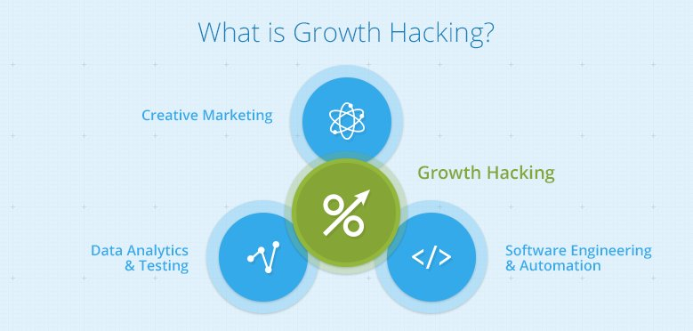 What is #GrowthHacking? #entrepreneur #startup #defstar5 #SuccessTRAIN #MakeYourOwnLane #SmallBusiness #seo #smm #marketing #martech #ceo<br>http://pic.twitter.com/IEuBz3Lmjn