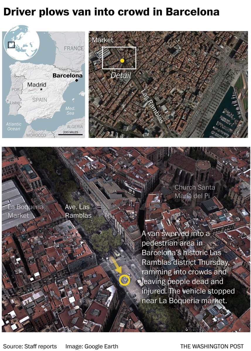 At least one dead, 32 injured after driver crashes van into Barcelona crowd, police say https://t.co/O4mKWthNx1