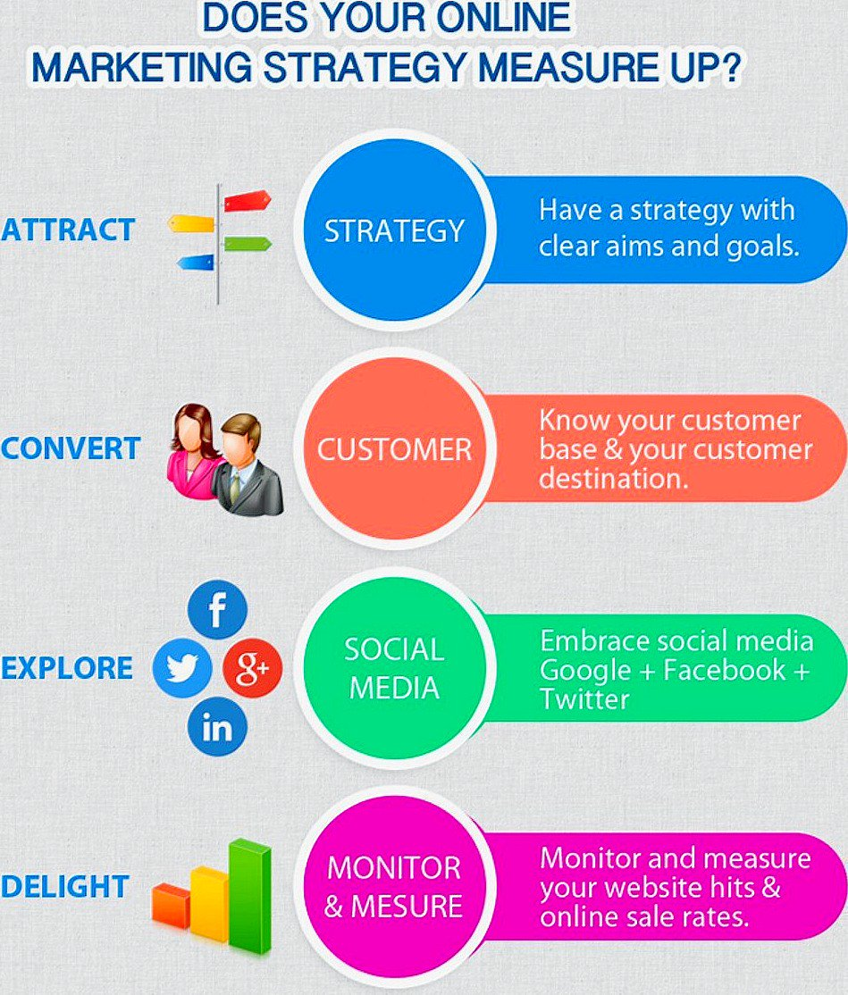 Does Your Digital #Marketing Strategy Measure Up? [Infographic]  #DigitalMarketing #GrowthHacking #Startup #Entrepreneur #Business<br>http://pic.twitter.com/qPYFyNoXWY