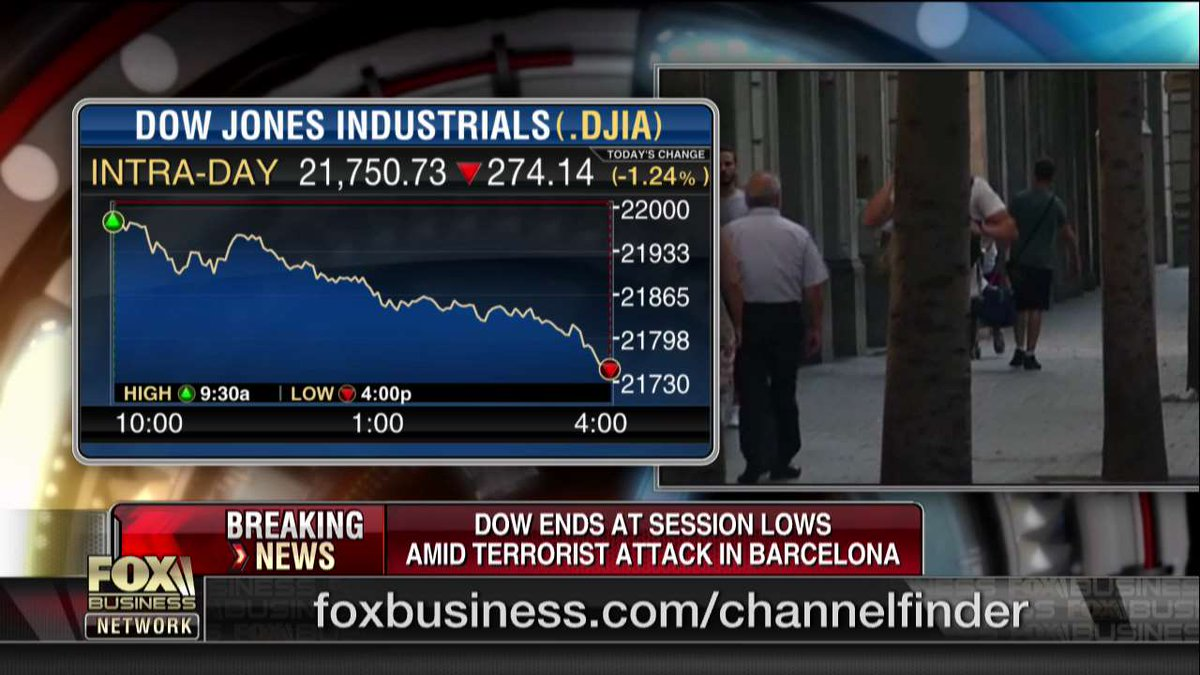 The Dow Jones Industrial Average ends at session lows amid terrorist attack in #Barcelona: