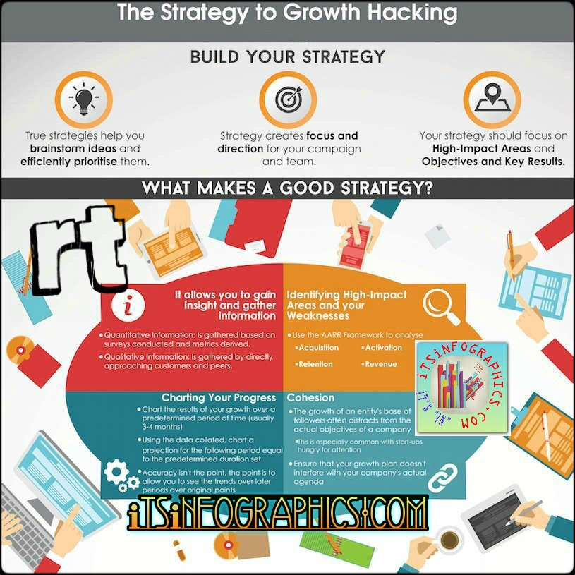 How to Build your Growth Hacking Strategy [Infographic] #digital #marketing #entrepreneurs #seo #seotips #cro #brand #mpgvip #defstar5<br>http://pic.twitter.com/6qk8mzungB
