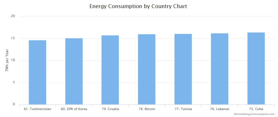 #Bitcoin recently passed Croatia in terms of energy consumption &amp; is about to catch up with Tunisia. #Sustainability  http:// bitcoinenergyconsumption.com / &nbsp;  <br>http://pic.twitter.com/xGAXLQpNj7