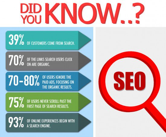 Did You Know..? All About #SEO #digimarketing2017 #SMM #contentmarketing  #Mpgvip #defstar5 #makeyourownlane #socialmedia #DigitalMarketing<br>http://pic.twitter.com/l3EmvGKbvL