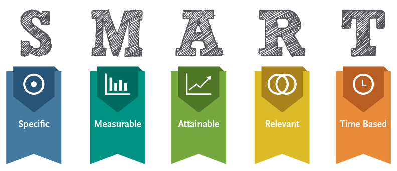 Set #SMART Goals for your #Business - #Specific #Measurable #Attainable #Relevant and #TimeBased #Retaliate1st #CMO<br>http://pic.twitter.com/KYDSKwi0kz