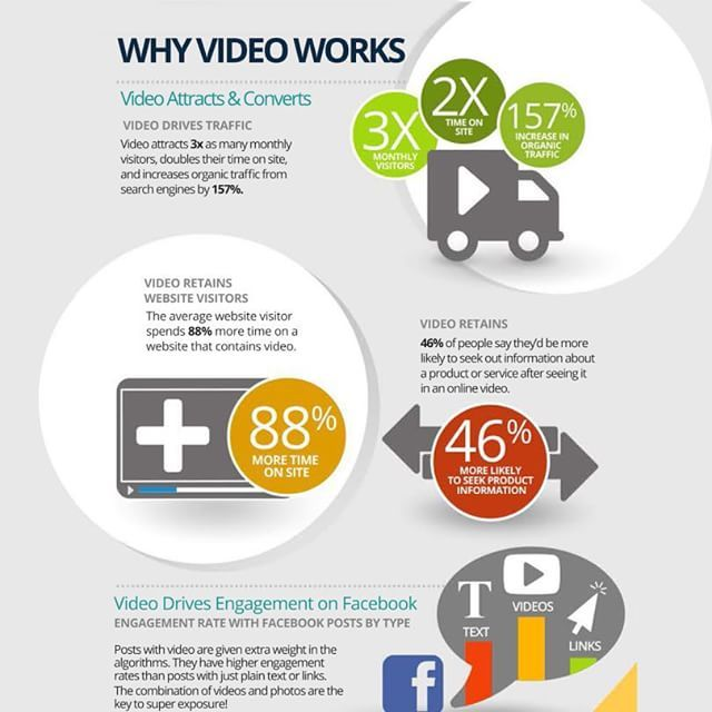 Why #Video Works?   #IT #tech #defstar5 #makeyourownlane #infographic #apps #appdev #web #webdev<br>http://pic.twitter.com/U5Ta8darft