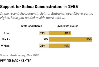 Civil Rights Act polled well in 1964. https://t.co/OilsfCQjAO