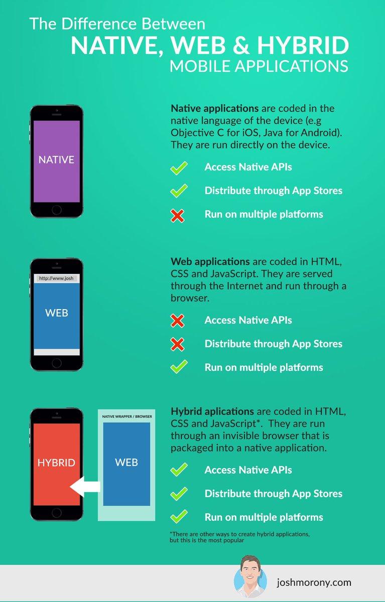 Native, #Web &amp; #hybrid #mobileapps   #infographic #IT #tech #apps #appdev #defstar5 #makeyourownlane #digital<br>http://pic.twitter.com/83DdLsJ7k1