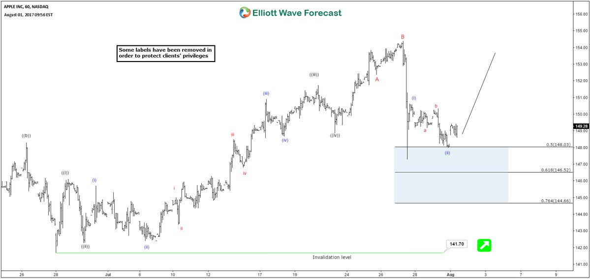 $AAPL This is how we saw it earlier this month. Looking to rally before earning report #Elliottwave $XLK $NDX
