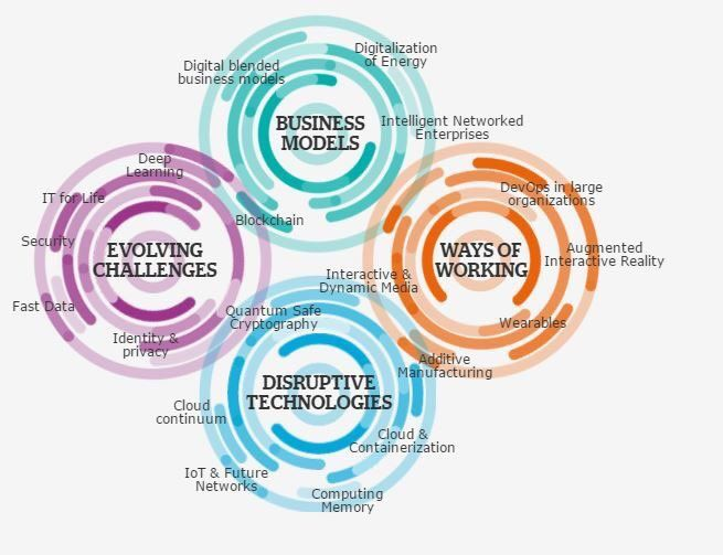 New ways of #working &amp; #disruptive #technologies. Where does your idea land? #bigdata #IoT #blockchain #AI #VR #AR<br>http://pic.twitter.com/XyD20Yv7PM