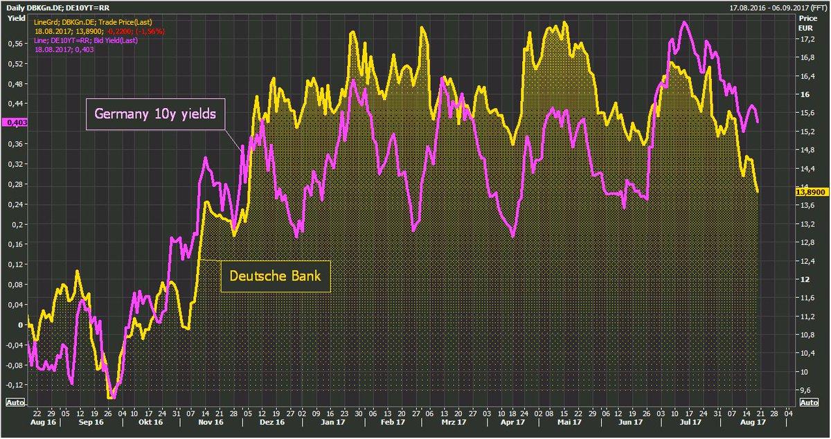 Deutsche Bank shares keep falling as German 10y yields drop on global...