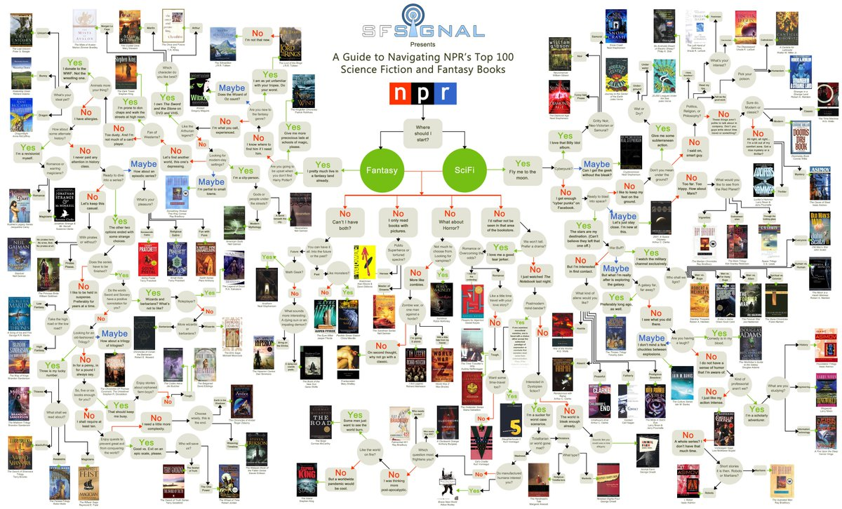 Which #Geeky #book read! Quel #livre lire quand on est un geek! #geek #sciencefiction #Reading<br>http://pic.twitter.com/NE8PnbOFEk
