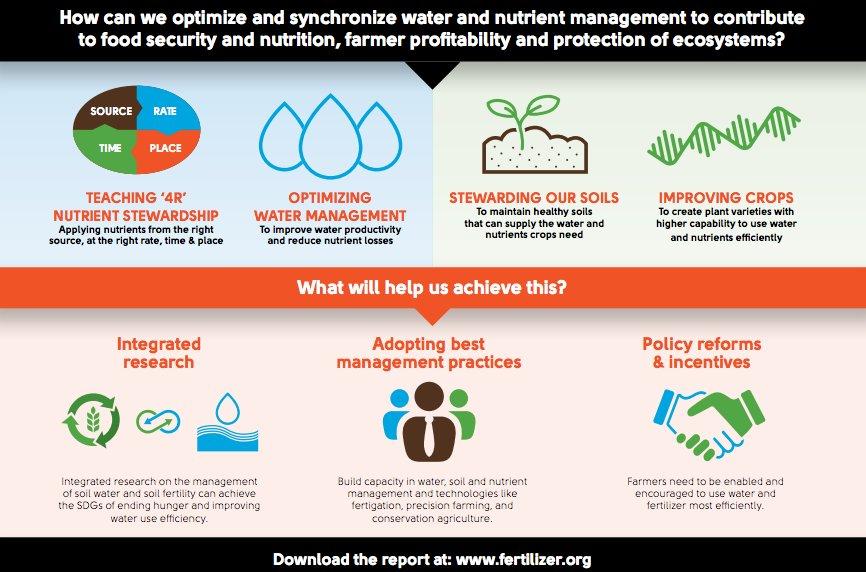 Fertilizer Industry on Twitter: