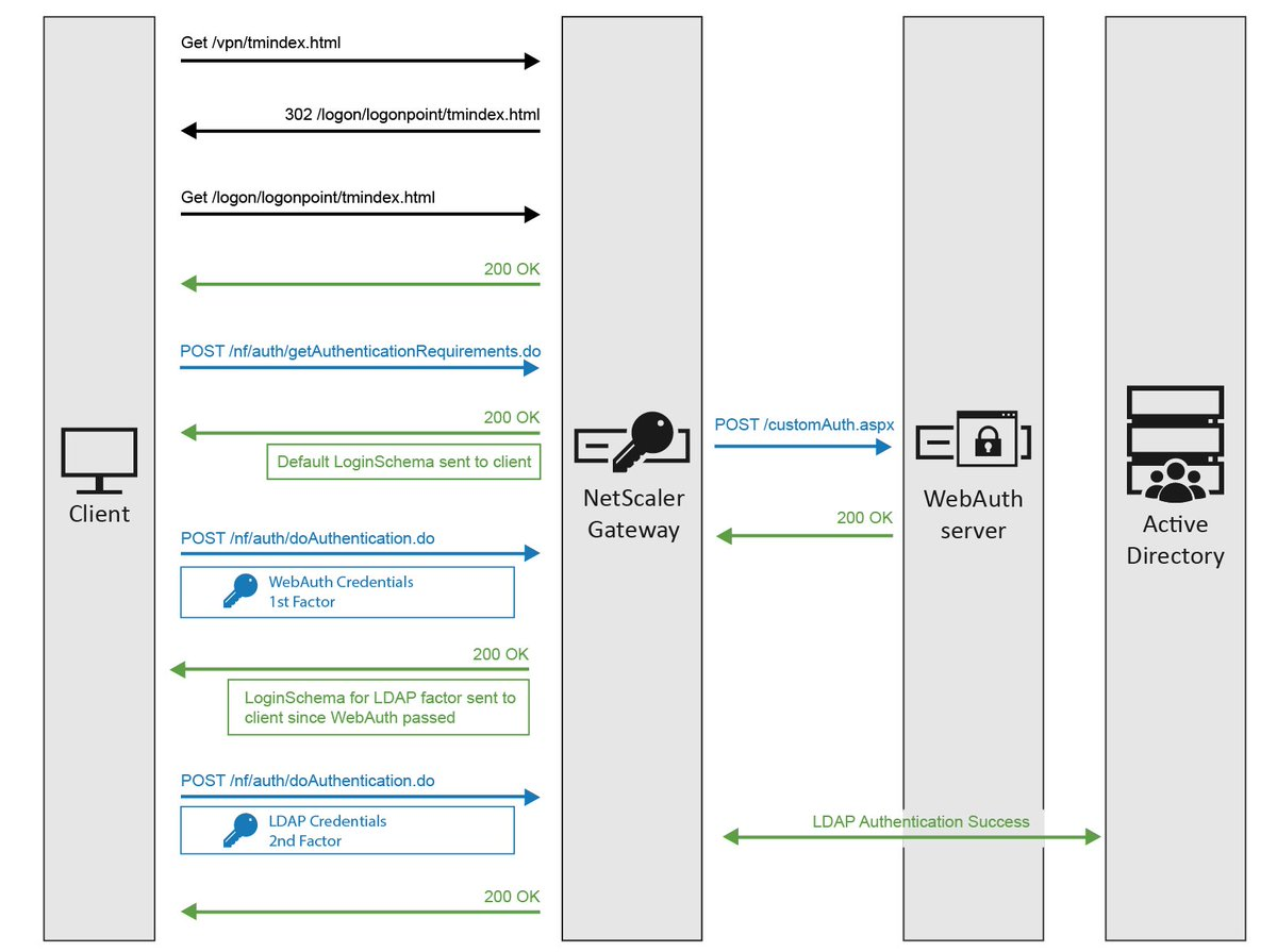 #HowTo: Configure nfactor for #NetScaler Gateway with WebAuth in 1st factor and LDAP w/ password change in second:  https:// buff.ly/2vWTRgp  &nbsp;  <br>http://pic.twitter.com/1jPJAtNRJY