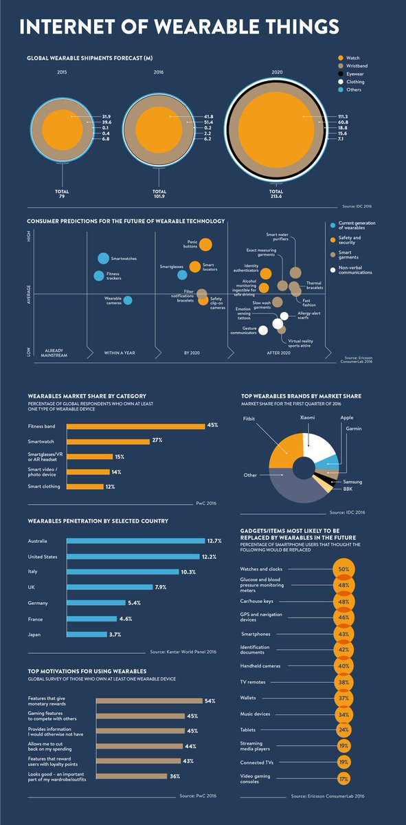 The Rapid Rise of The Internet of Wearables Things: Present and Future [Infographic]  https:// goo.gl/i7ly1K  &nbsp;   #Wearables #IoT #Business #Tech<br>http://pic.twitter.com/8T98sD5Y5t