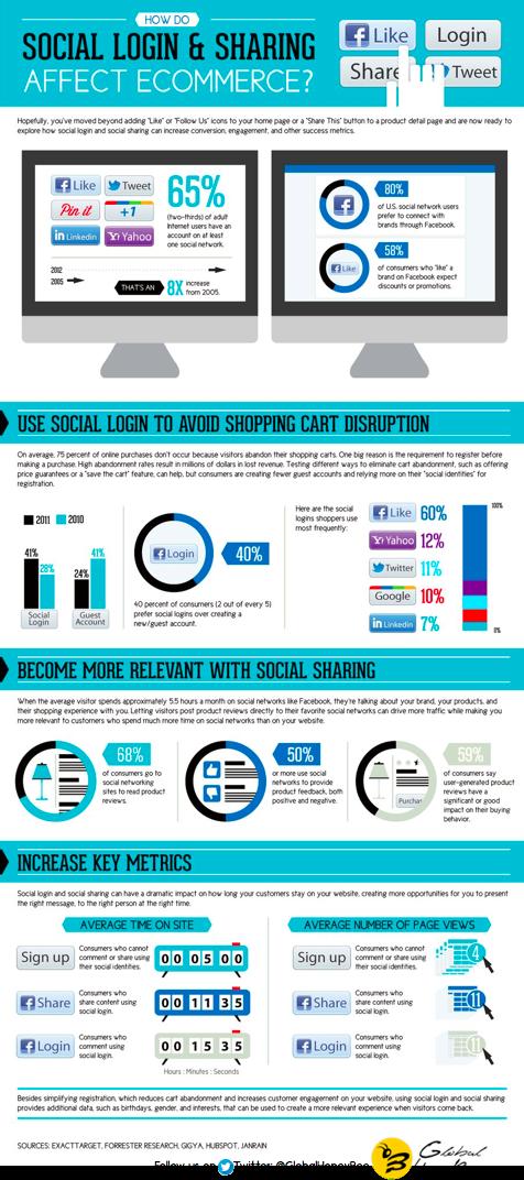 Social Login &amp; Sharing affect Eccomerce #Growth #defstar5 #SMO #DigitalTransformation #GHB #DCoE #SonalSehgal #socialmediamarketing #stats<br>http://pic.twitter.com/kSdOjcCKuo