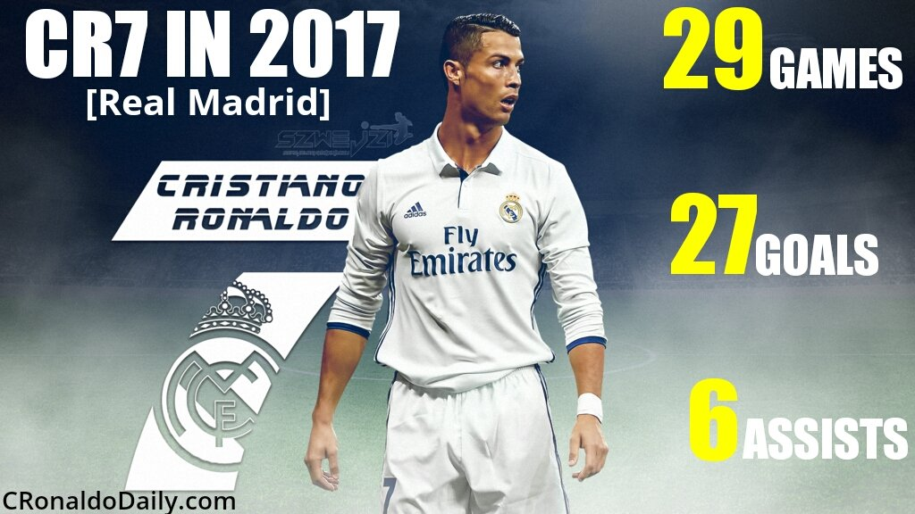 #CristianoRonaldo&#39;s journey to his 5th #BallondOr continues!   #TheBest #CR7 #RealMadrid<br>http://pic.twitter.com/2UtfWgR6Ap