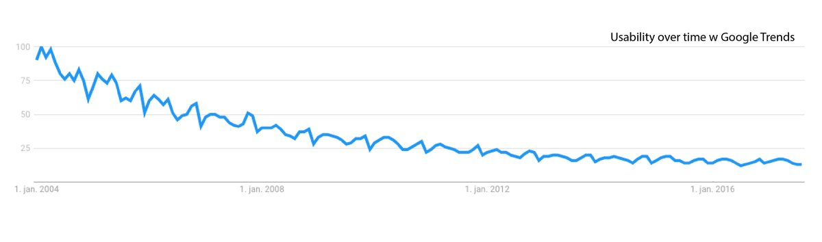Usability plotted over time using @GoogleTrends: does this mean we won or lost? #HCI <br>http://pic.twitter.com/6bXHrfa3EX