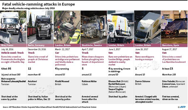 #NEWSGRAPHIC Fatal vehicle-ramming attacks in Europe since July 2016 @AFP
