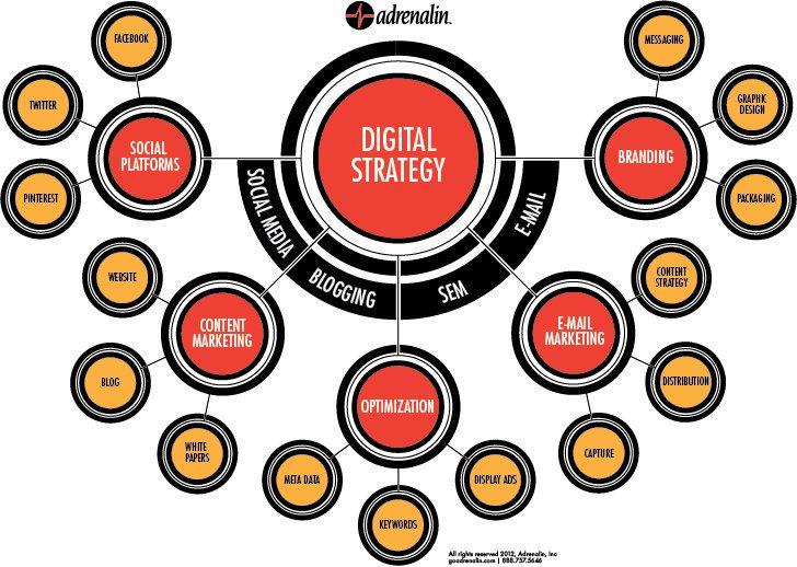 #Digital #Marketing Strategy. #DigitalMarketing #Branding #mpgvip #defstar5 #ContentStrategy #SEO #makeyourownlane @LiquidHub #GrowthHacking<br>http://pic.twitter.com/BRTOrRnMoR