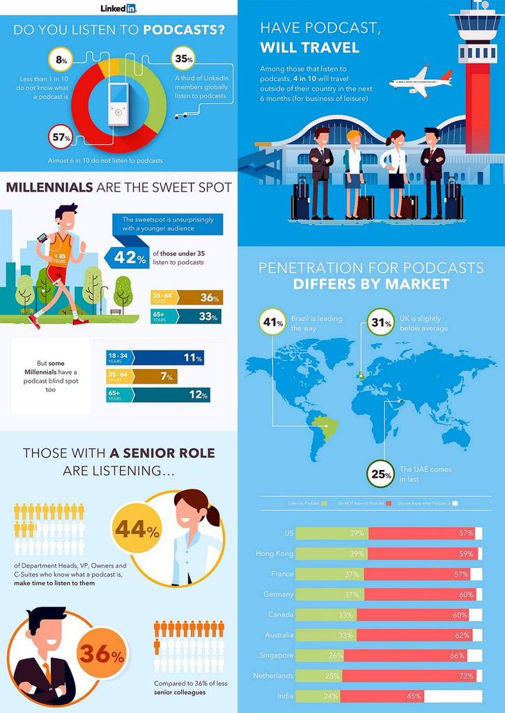 The Power of Podcasts on #LinkedIn #Infographic #SocialMedia #Marketing #SMM #Mpgvip #defstar5 #makeyourownlane #SEO #Nuts #DigitalMarketing<br>http://pic.twitter.com/3cBsfkk3NH
