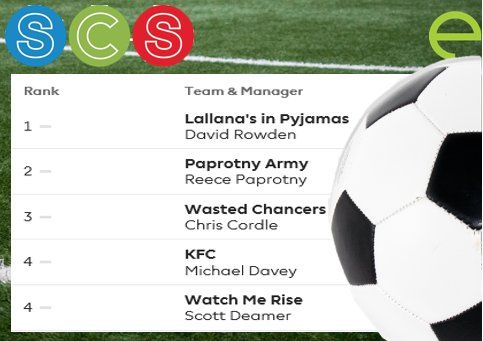 It&#39;s the end #Premier #League Gameweek 1. Check out the leaderboard of @groupscs #FantasyLeague. You can still join  http:// tinyurl.com/y99vdjq4  &nbsp;  <br>http://pic.twitter.com/rUmIsr1ghz